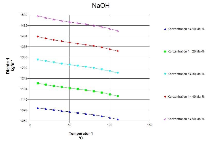 Parameter study in NaOH module