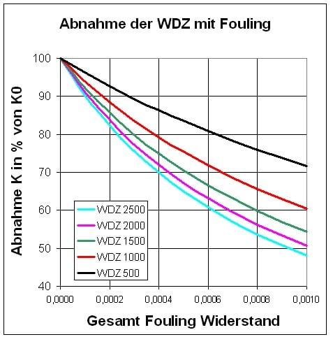 Verschmutzungseinfluss auf Wärmedurchgangszahl